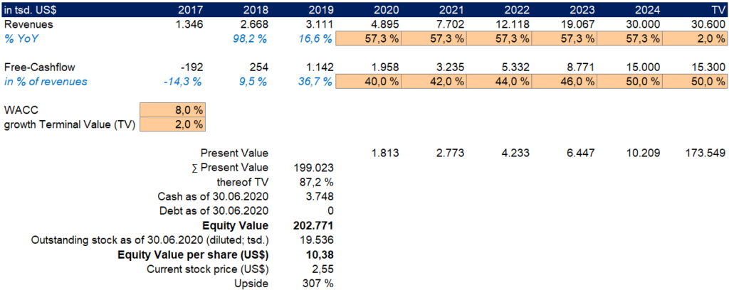 back of the napkin DCF valuation